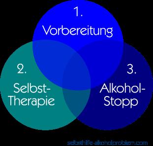 Beitragsbild: Alkoholproblem was tun. Diagramm 3 Phasen der Selbsthilfe.